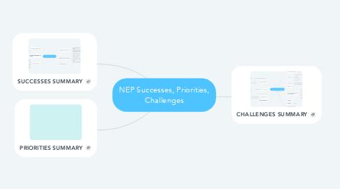Mind Map: NEP Successes, Priorities, Challenges