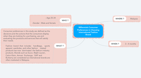 Mind Map: Millennials Consumer Preferences in Choosing International Fashion Brand