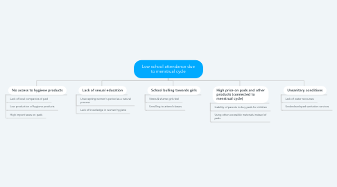 Mind Map: Low school attendance due to menstrual cycle