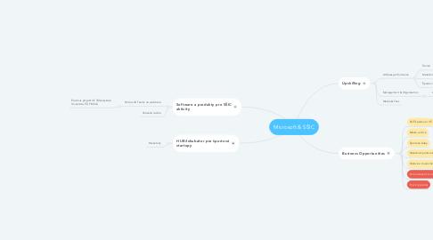 Mind Map: Microsoft & SŠIC