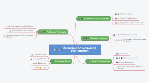 Mind Map: ELABORAÇÃO HORÁRIOS POR TURNOS