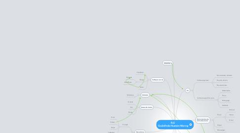Mind Map: PLE   Godofredo Huamán Monroy