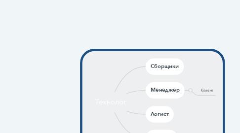Mind Map: Технолог
