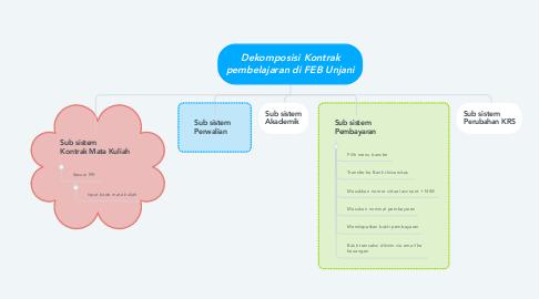 Mind Map: Dekomposisi Kontrak pembelajaran di FEB Unjani