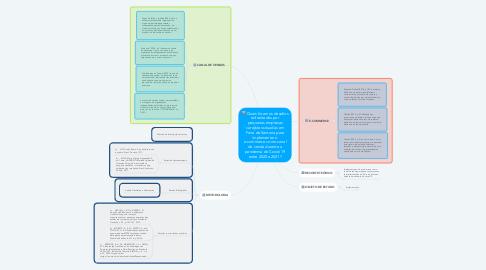 Mind Map: Quais foram os desafios enfrentados por pequenas empresas varejistas situadas em Feira de Santana para implementar o e-commerce como canal de venda durante a pandemia do Covid-19 entre 2020 e 2021?