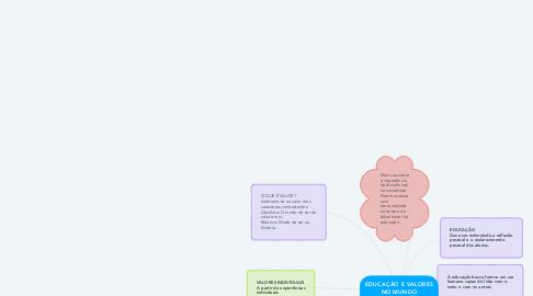 Mind Map: EDUCAÇÃO E VALORES NO MUNDO CONTEMPORÂNEO