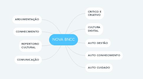 Mind Map: NOVA BNCC
