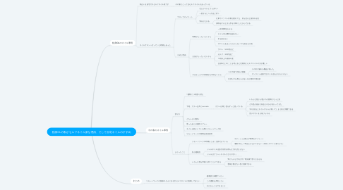 Mind Map: 独身OLの私がセルフネイル派な理由、そして自宅ネイルのすすめ