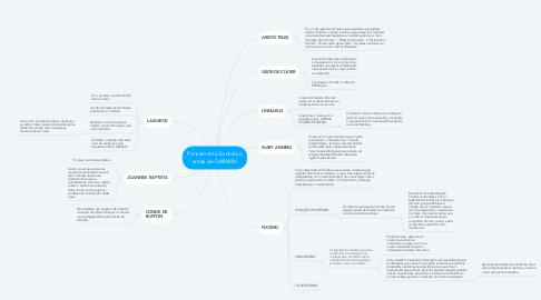 Mind Map: Pensamento Evolutivo antes de DARWIN