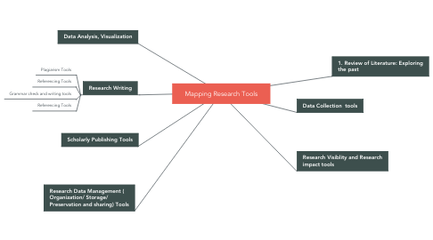 Mind Map: Mapping Research Tools