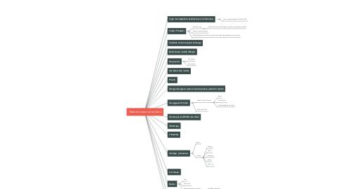 Mind Map: Nata de cooco varian baru
