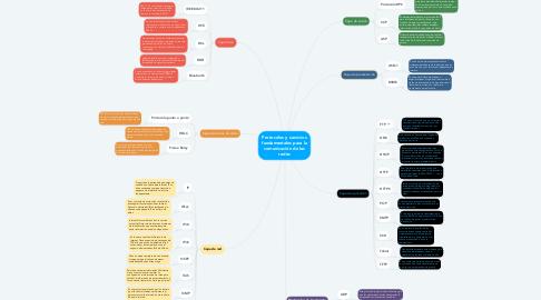 Mind Map: Protocolos y servicios fundamentales para la comunicación de las redes