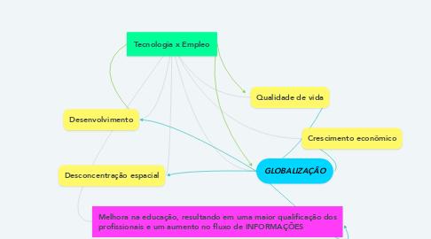 Mind Map: Tecnologia x Empleo