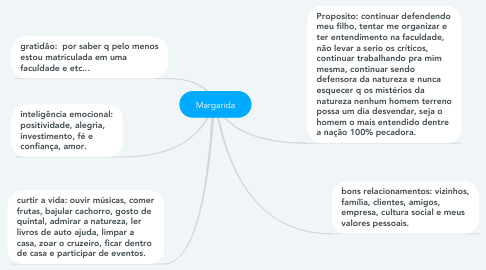 Mind Map: Margarida