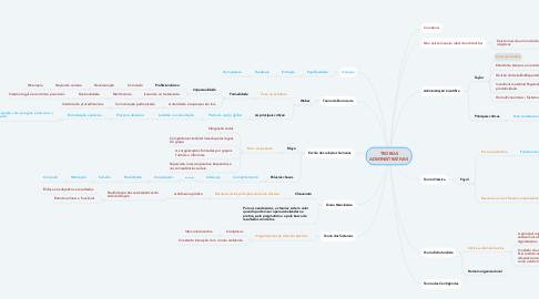 Mind Map: TEORIAS ADMINISTRATIVAS