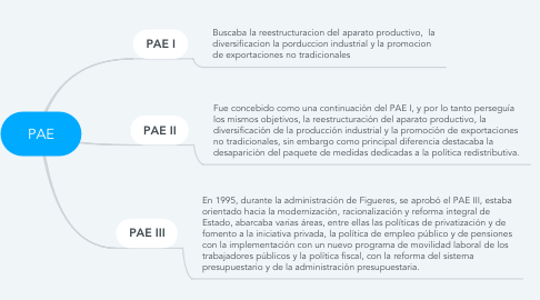 Mind Map: PAE