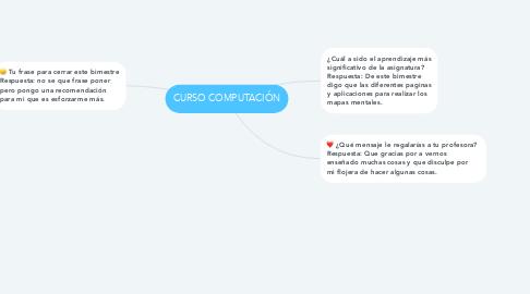 Mind Map: CURSO COMPUTACIÓN