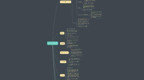 Mind Map: quy trình việt đức