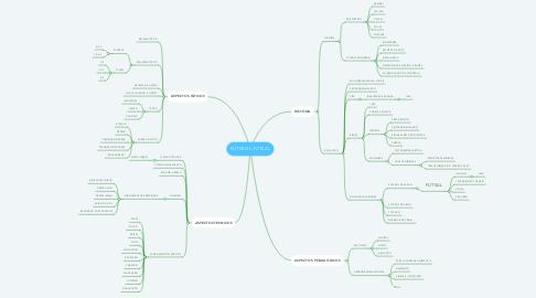 Mind Map: FUTEBOL/FUTSAL
