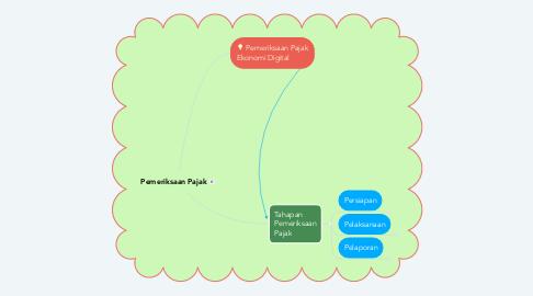 Mind Map: Pemeriksaan Pajak