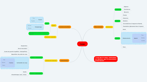 Mind Map: Corps