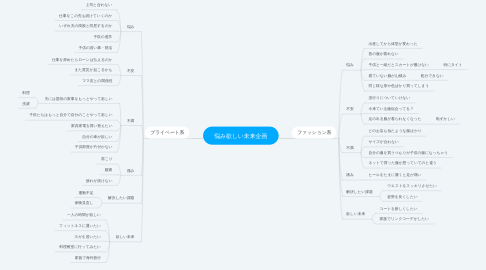 Mind Map: 悩み欲しい未来企画