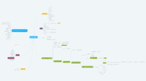 Mind Map: アクツさんMAP