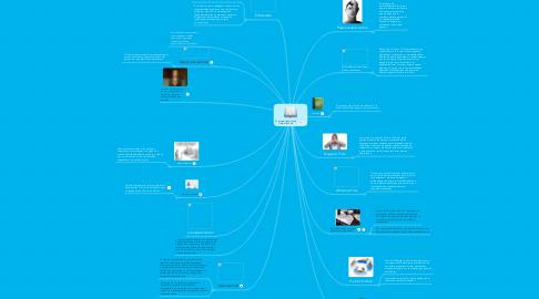 Mind Map: Conceptos básicos de Gestión Pública