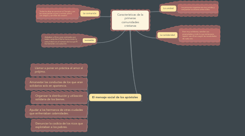 Mind Map: Características de la primeras comunidades cristianas