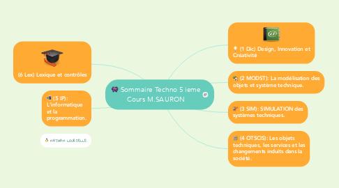 Mind Map: Sommaire Techno 5 ieme Cours M.SAURON