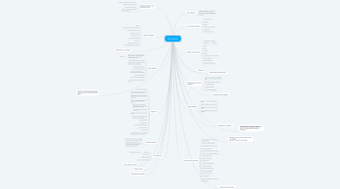 Mind Map: Meio Ambiente e Sustentabilidade