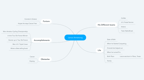 Mind Map: Lance Armstrong