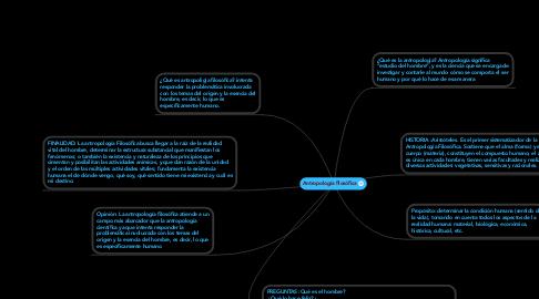 Mind Map: Antropología filosófica