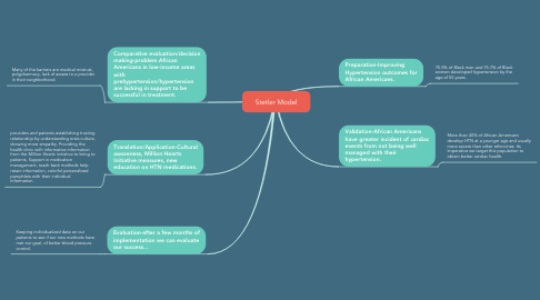 Mind Map: Stetler Model