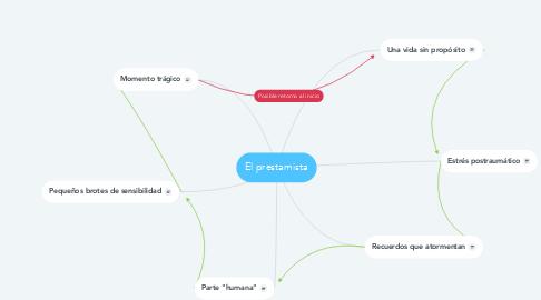Mind Map: El prestamista