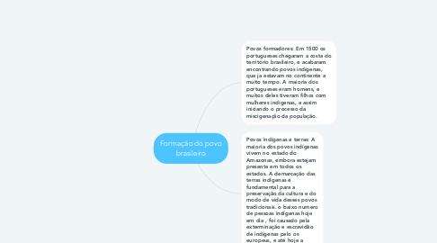Mind Map: Formação do povo brasileiro
