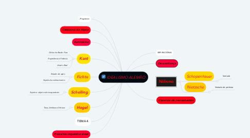 Mind Map: IDEALISMO ALEMÃO