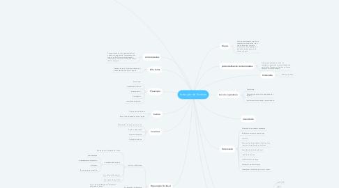Mind Map: Infecção de Feridas