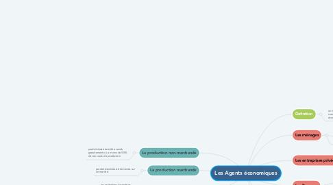 Mind Map: Les Agents économiques