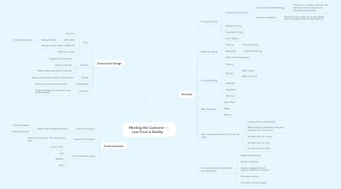 Mind Map: Meeting the Customer - Low Price in Reality