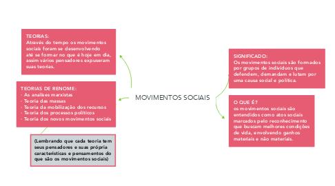 Mind Map: MOVIMENTOS SOCIAIS