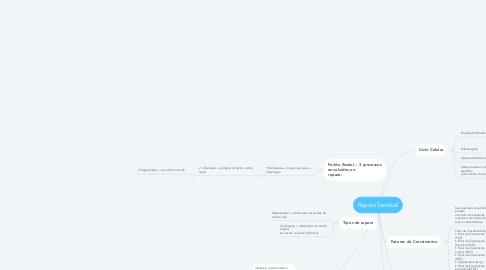 Mind Map: Reparo Tecidual