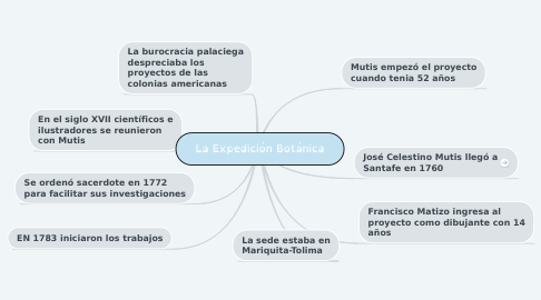 Mind Map: La Expedición Botánica