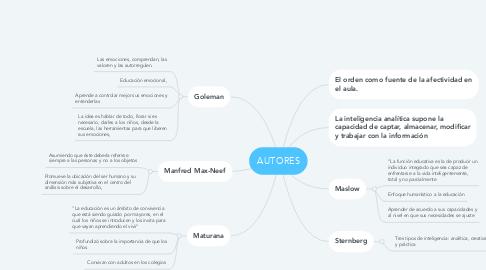 Mind Map: AUTORES