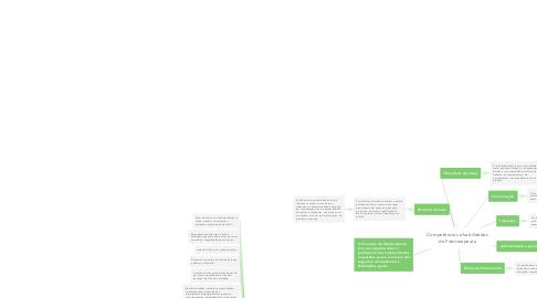 Mind Map: Competências e habilidades do Fisioterapeuta
