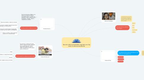 Mind Map: Tipos de violencia intrafamiliar regulados en el ley contra la violencia intrafamiliar