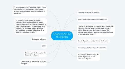 Mind Map: CONCEPÇÕES DE EDUCAÇÃO