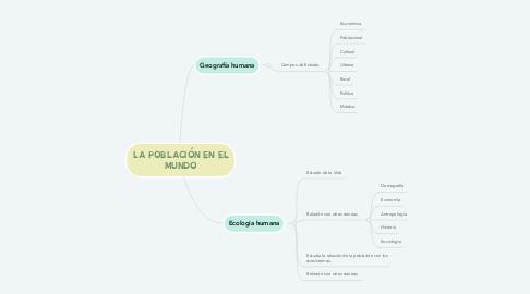 Mind Map: LA POBLACIÓN EN EL MUNDO