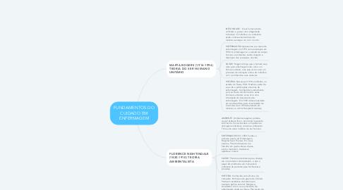 Mind Map: FUNDAMENTOS DO CUIDADO EM ENFERMAGEM