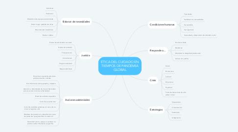 Mind Map: ÉTICA DEL CUIDADO EN TIEMPOS DE PANDEMIA GLOBAL